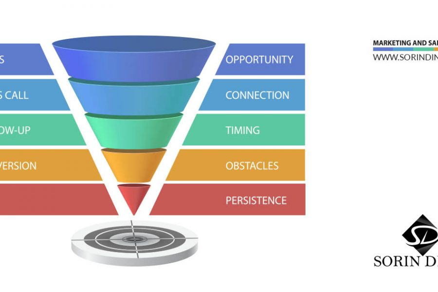 What is THE Sales Funnel?