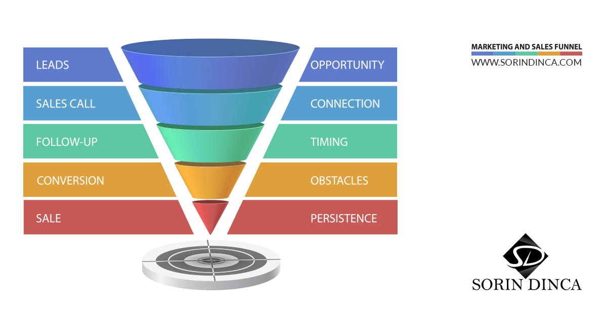 sales funnel, marketing, sales, funnels
